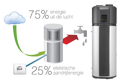 warmtepompboiler kopen | The Sunshine Company